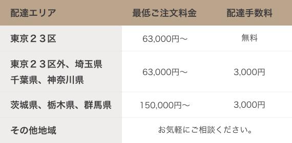 東京、神奈川、埼玉、千葉、茨城、栃木、群馬